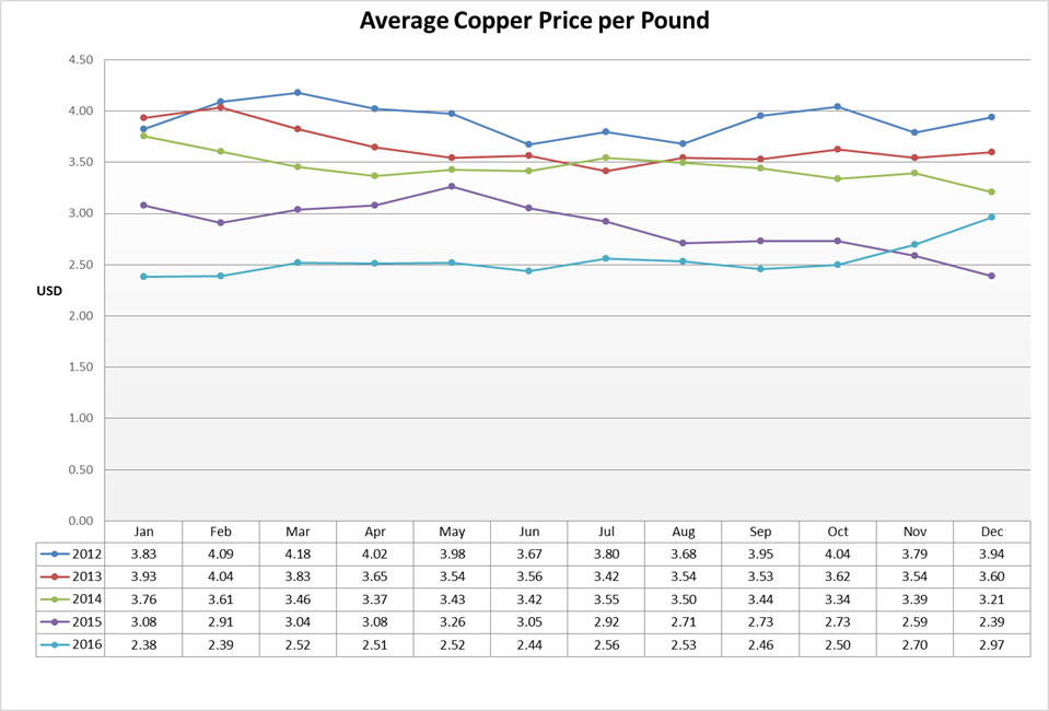 copper price per pound